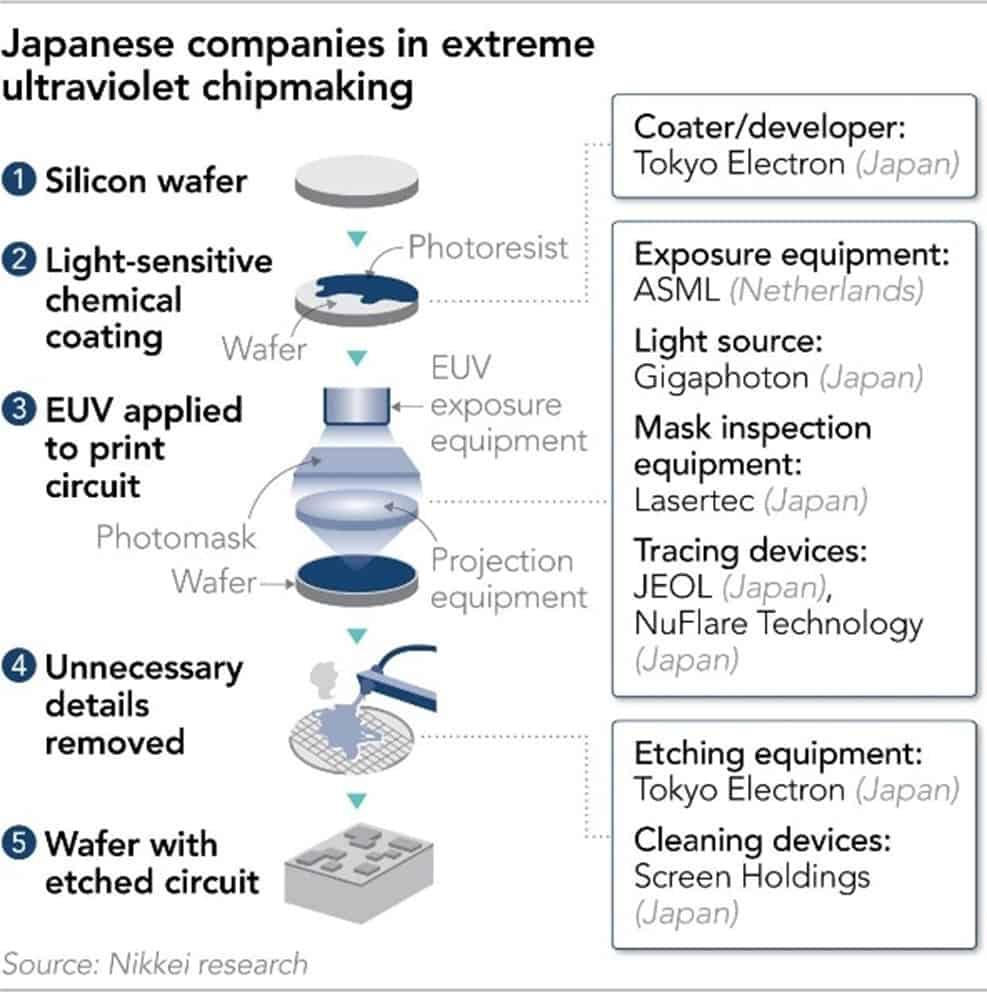 Herstellungsschritte in der Halbleiter-Produktion (Quelle: NIKKEI Asia)