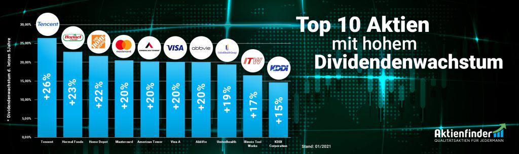 Top 10 Dividenden-Aktien mit hohem Dividenden-Wachstum