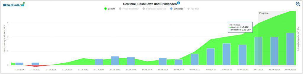 Entwicklung von Gewinn und Dividende pro Aktie beim Games Workshop im Aktienfinder
