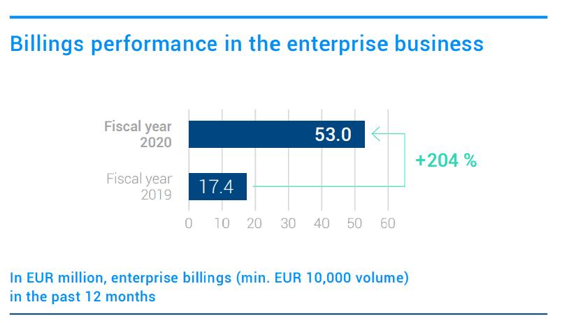 Das Wachstum im Geschäft mit Großkunden, Quelle: Jahresabschluss 2020