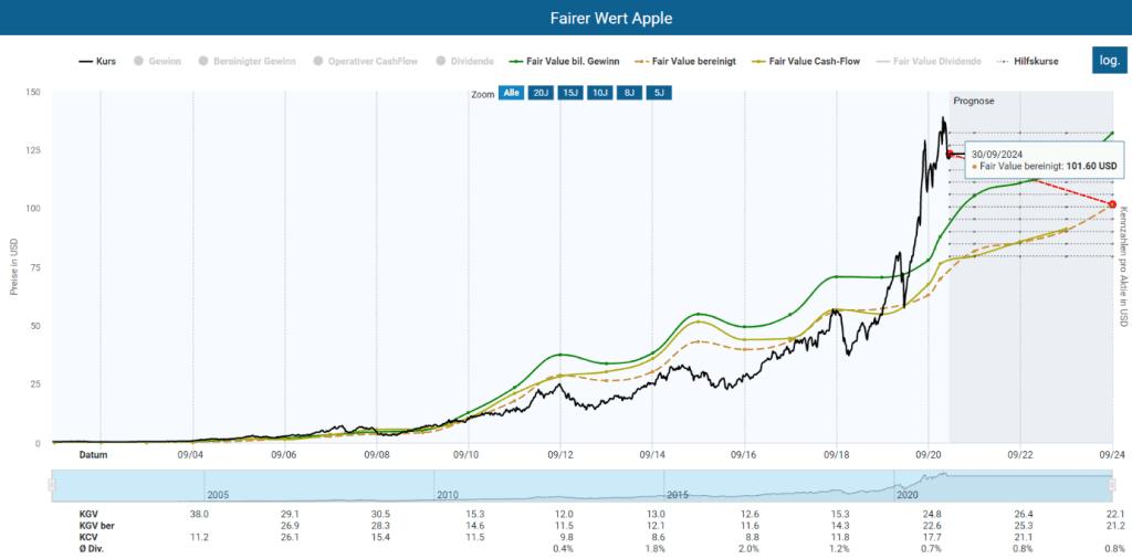 Die Bewertung der Apple Aktie im Aktienfinder, basierend auf ein bereinigtes KGV von 17,5