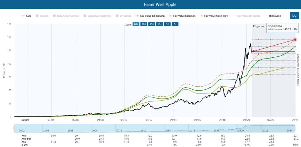 Die Bewertung der Apple Aktie im Aktienfinder, basierend auf ein bereinigtes KGV von 25