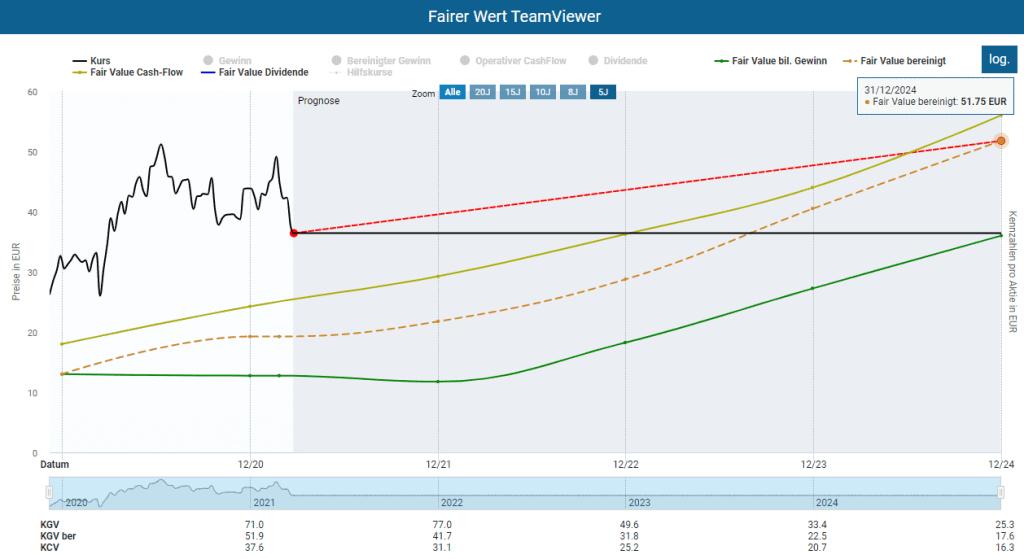 Die Bewertung der TeamViewer Aktie im Aktienfinder