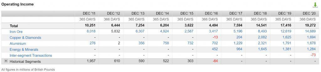 Die Gewinnentwicklung von Rio Tinto nach Segment (Quelle: FactSet Workstation)