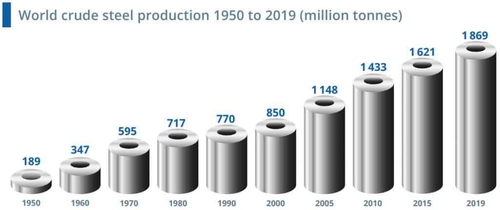 Die weltweite Stahlnachfrage wächst langfristig gesehen kontinuierlich (Quelle: https://www.worldsteel.org)