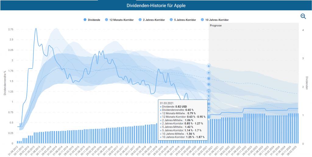 Dividenden Historie für Apple im Aktienfinder