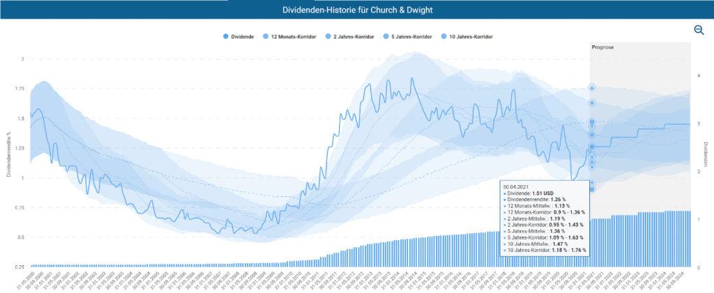 Dividenden-Historie von Church & Dwight im Aktienfinder