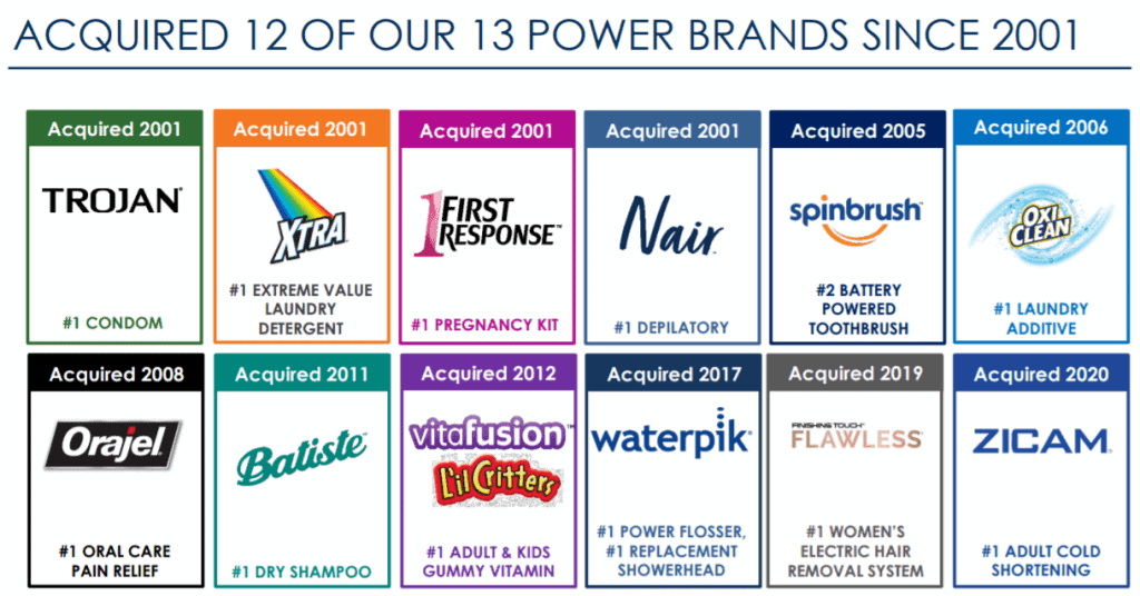 Ein Grund, warum Konsumgüterunternehmen so erfolgreich sind