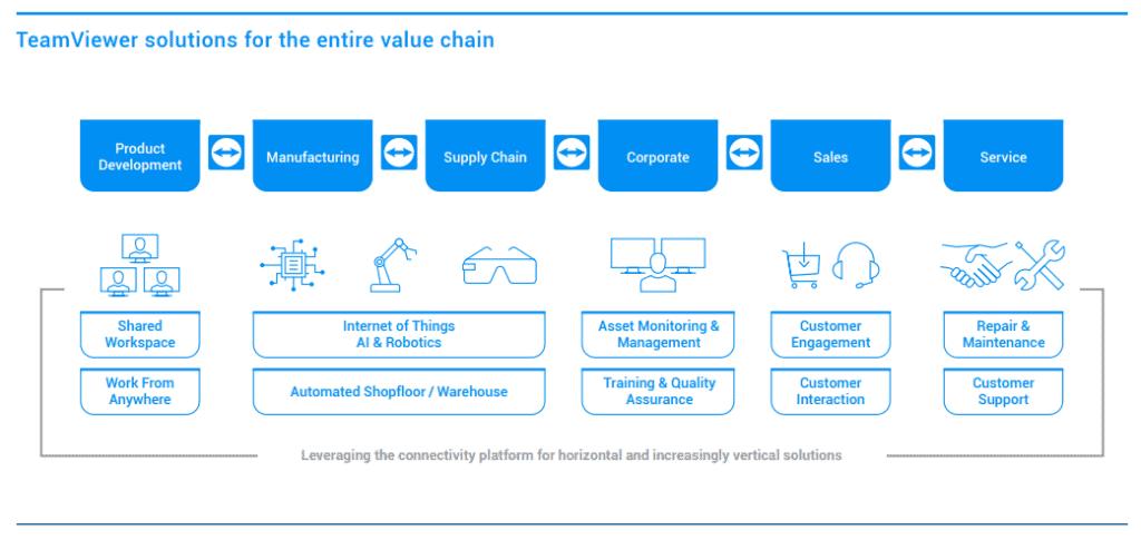 TeamViewer bietet Konnektivität-Lösungen für die gesamte Wertschöpfungskette, Quelle: Jahresabschlussbericht 2020