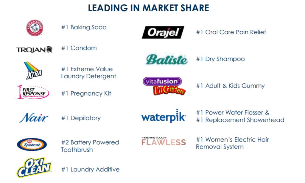 """Zeichen des Erfolges und der richtigen Schwerpunktsetzung: Die """"Power Brands"""" sind Marktführer in mehreren Produktkategorien, Quelle: Fact-Sheet von Church & Dwight"""