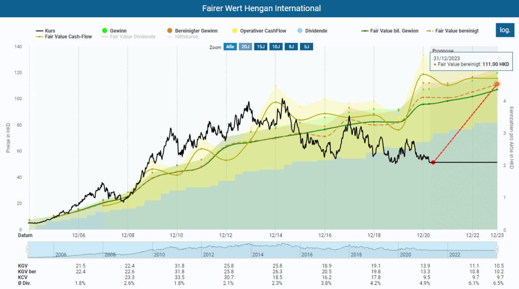 Berechnung des fairen Wertes von Hengan International im Aktienfinder mit historischen Multiples seit 2004 mit einem KGV von 22 und KCF von 21