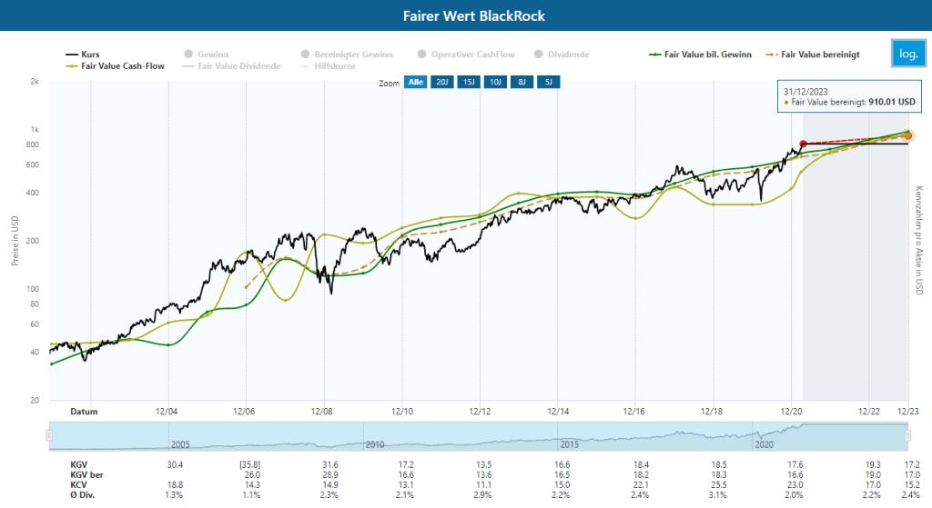 Berechnung des fairen Werts der BlackRock Aktie im Aktienfinder