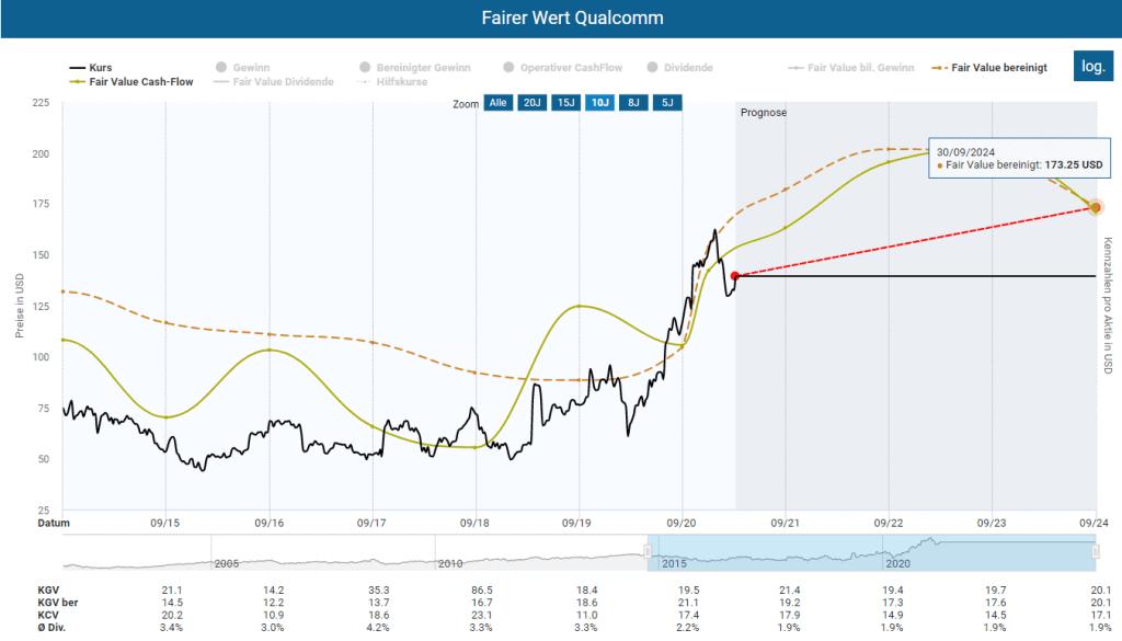 Berechnung des fairen Werts für Qualcomm im Aktienfinder, basierend auf einen Vergleichszeitraum von 10 Jahren und einem bereinigten KGV von 25 und einem KCV von 20