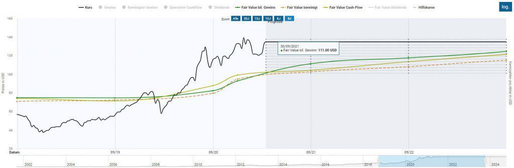 Berechnung des fairen Werts inklusive Backtest und Renditeerwartung für Apple