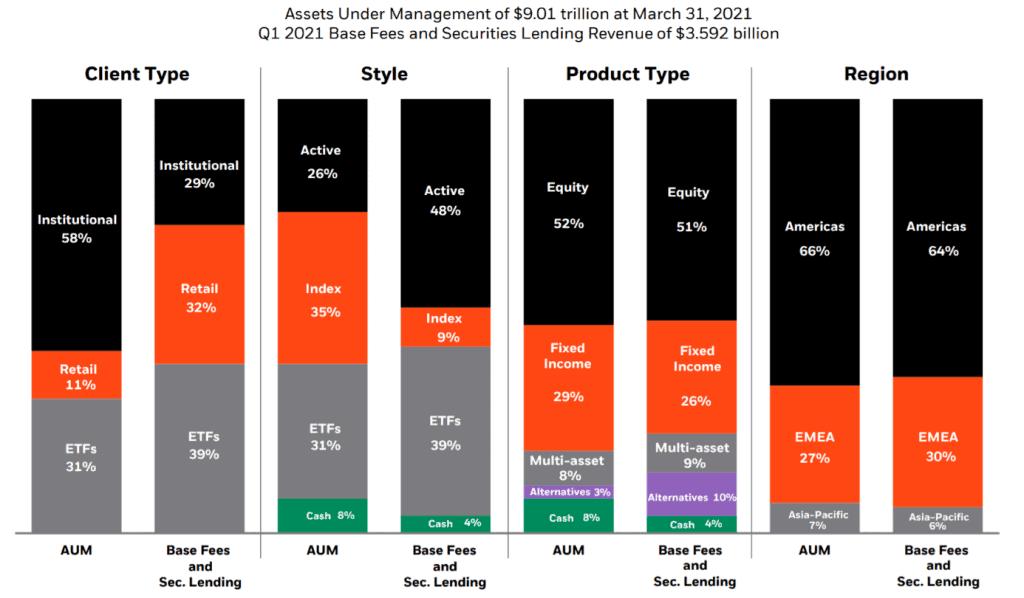 Übersicht über BlackRocks Vermögenswerte Quelle: Präsentation zu den 1Q 2021-Ergebnissen