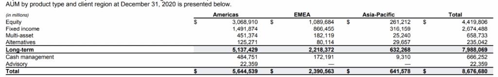 BlackRocks Vermögenswerte nach Kunden-Typ Jahresabschluss 2020