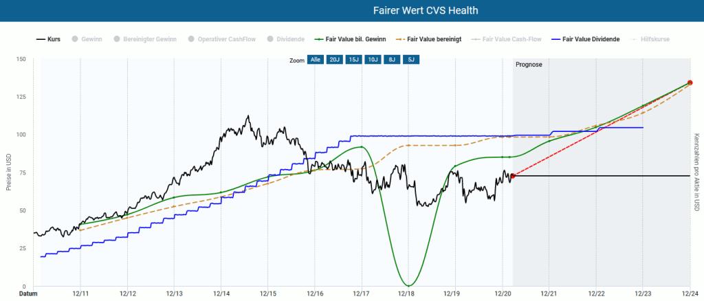 Die CVS Aktie in der Dynamischen Aktienbewertung