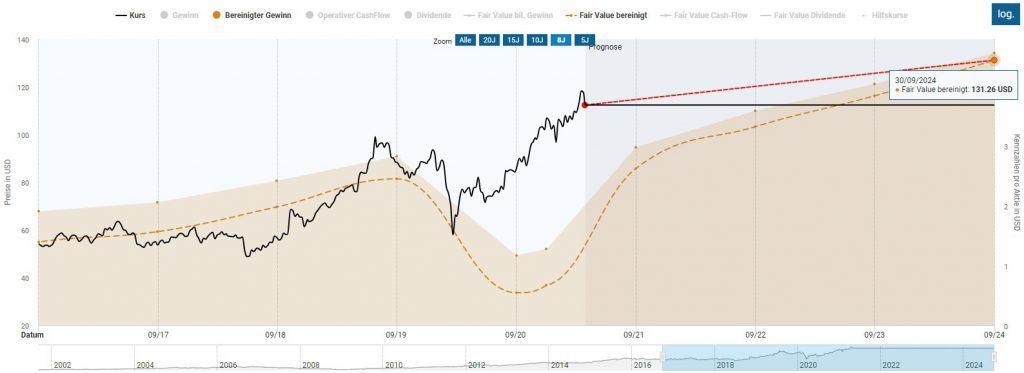 Das Kurspotential für die nächsten Jahre scheint wegen des hohen Aktienkurses derzeit begrenzt