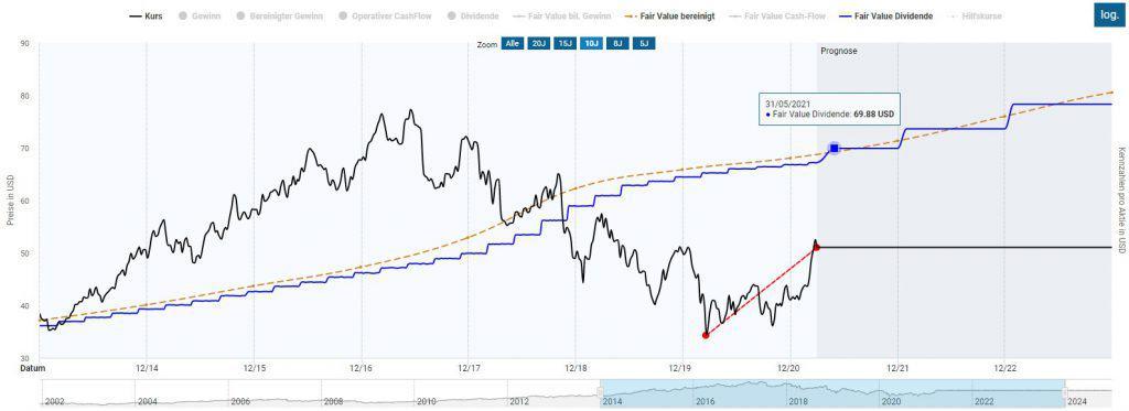 Die Altria Aktie scheint trotz der jüngsten Erholung noch immer günstig bewertet