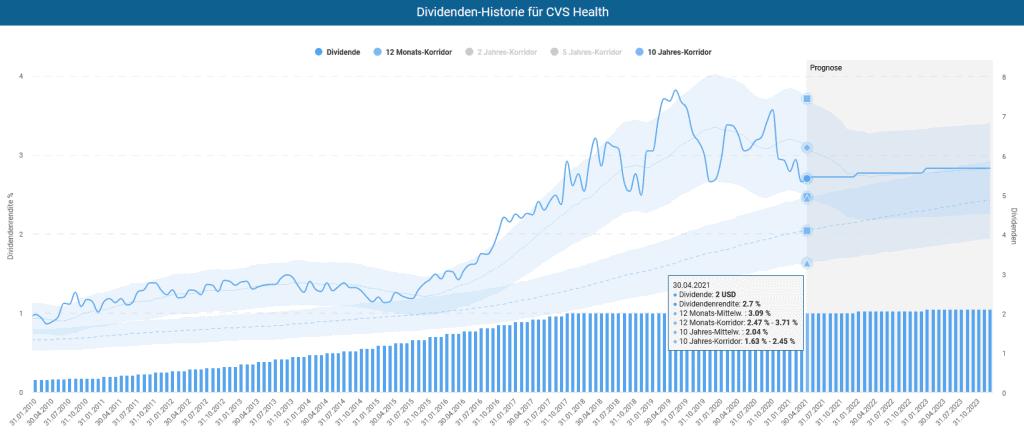 Die CVS Aktie im Dividenden-Turbo