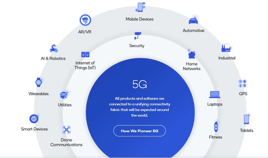 Die Einsatzbereiche von 5G sind mannigfaltig und eröffnen Qualcomm weitere Umsatzquellen