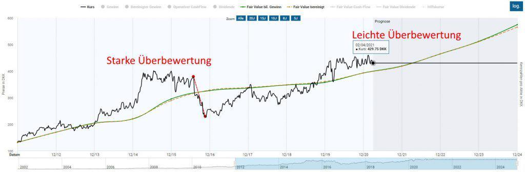 Die Novo Nordisk Aktie notiert zwar nahe des Allzeithochs, ist jedoch nur leicht überbewertet