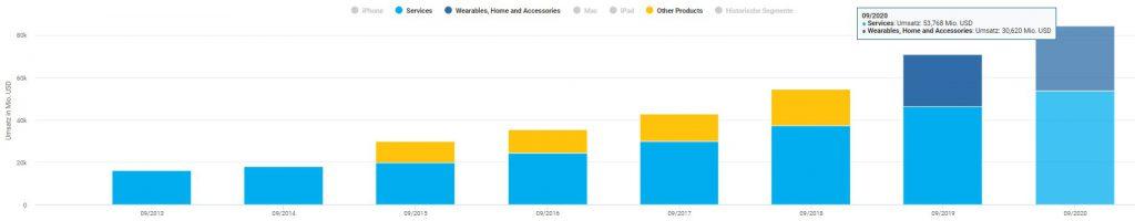 Die Umsätze Services und Wearables, Home and Accessories steigern ihre Umsätze dynamisch
