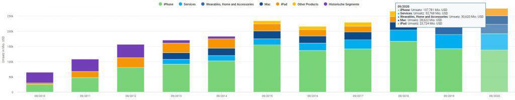 Die Umsätze aller Segmente von Apple seit dem Jahr 2010