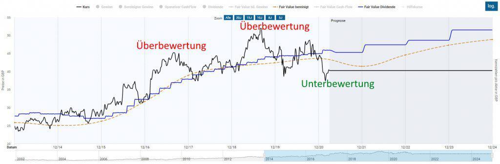 Die Unilever Aktie war lange Zeit deutlich überbewertet und scheint nun zu einem fairen Preis zu haben