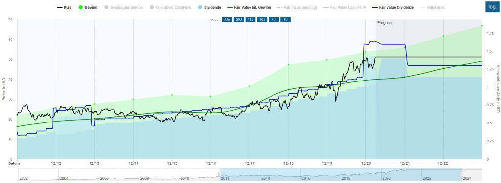 Die erhöhte Dividendenrendite täuscht - -tatsächlich ist die Fastenal Aktie eher teuer bewertet