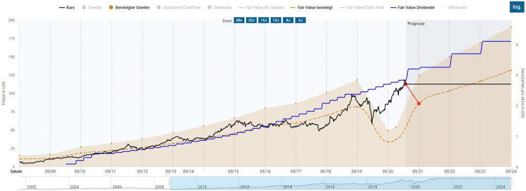 Ein Aktienkurs auf Allzeithoch nimmt die Bewältigung der Corona-Pandemie vorweg