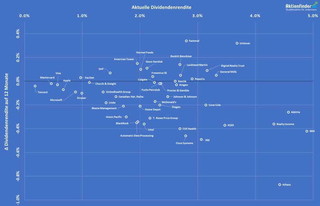 Matrix Dividendenrendite zur Entwicklung der Dividendenrendite über die letzten 12 Monate Zoom
