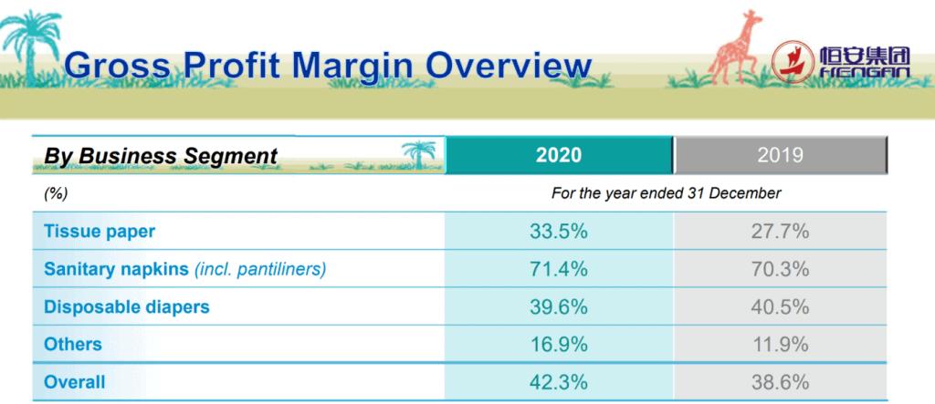 Mit einer Brutto-Marge von 71,4 Prozent ist Sanitary napkins das mit Abstand profitabelste Segment. Zu profitabel, um wahr zu sein