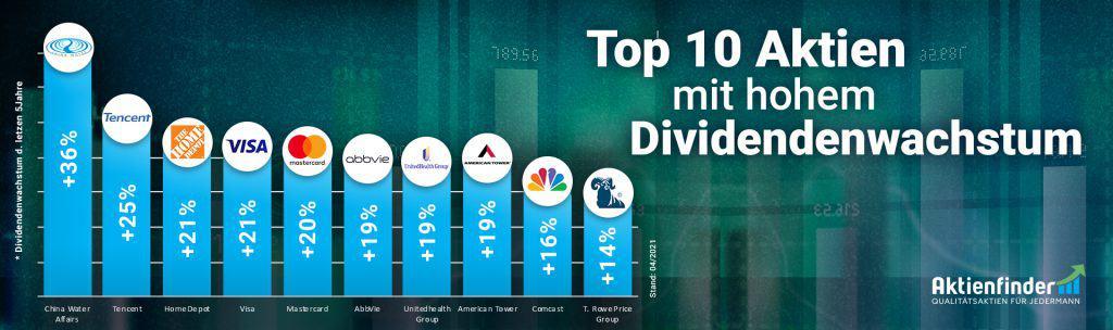 Top 10 Dividenden-Aktien mit hohem Dividendenwachstum im Frühling 2021