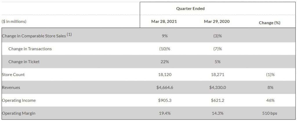 Vergleich zwischen Quartal 2021 zum Vorjahresquartal bei Starbucks für Nordamerika