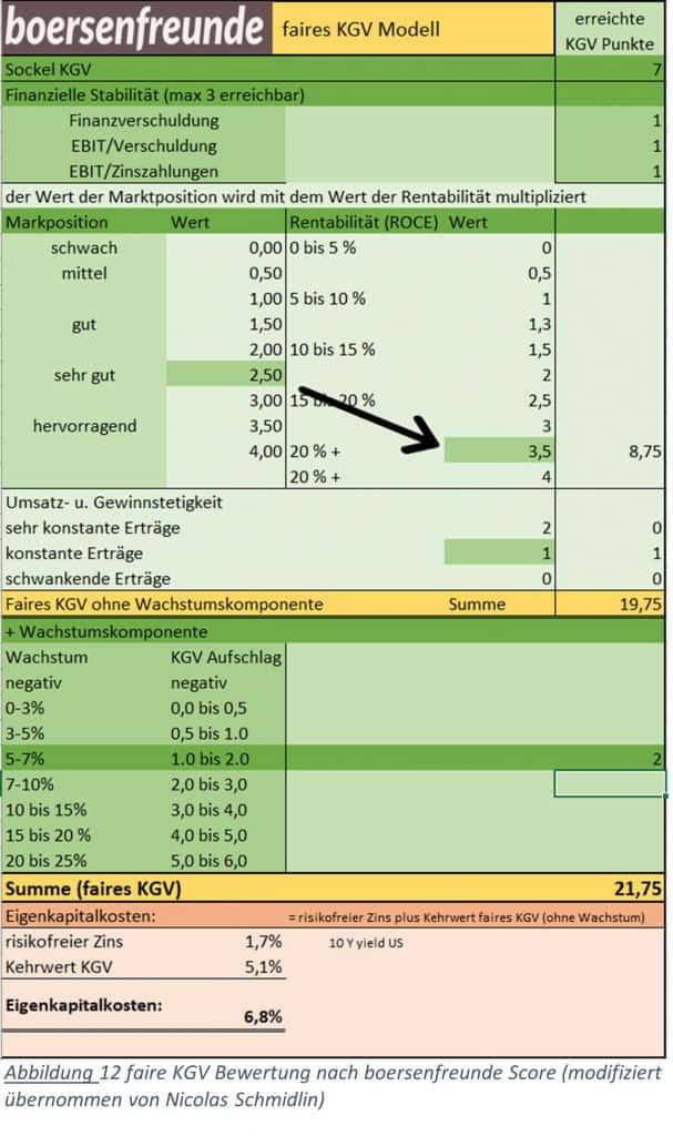Abbildung 12 faire KGV Bewertung nach Mittendorfer (modifiziert übernommen von Nicolas Schmidlin)