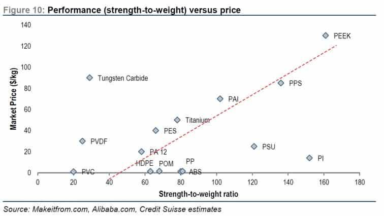 Abbildung 3 - Eigenschaften von Materialen relativ zum Marktpreis