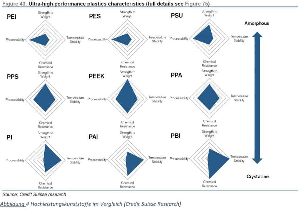 Abbildung 4 - Hochleistungskunststoffe im Vergleich (Credit Suisse Research)