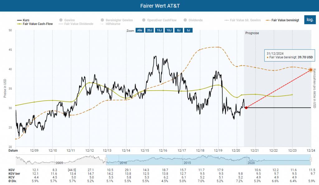 Berechnung des fairen Wertes der AT&T Aktie im Aktienfinder