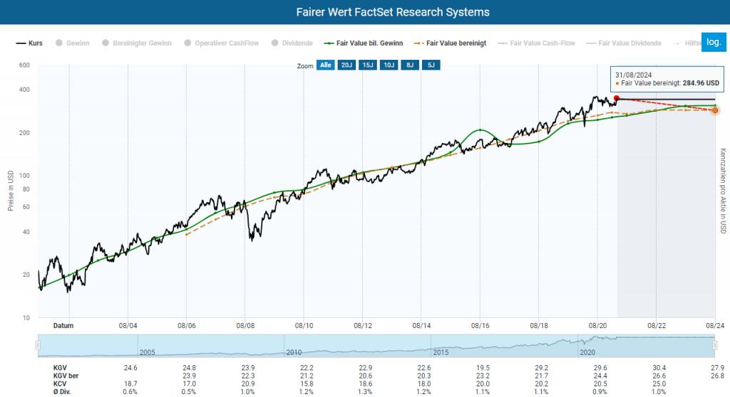 Berechnung des fairen Wertes der FactSet Aktie im Aktienfinder
