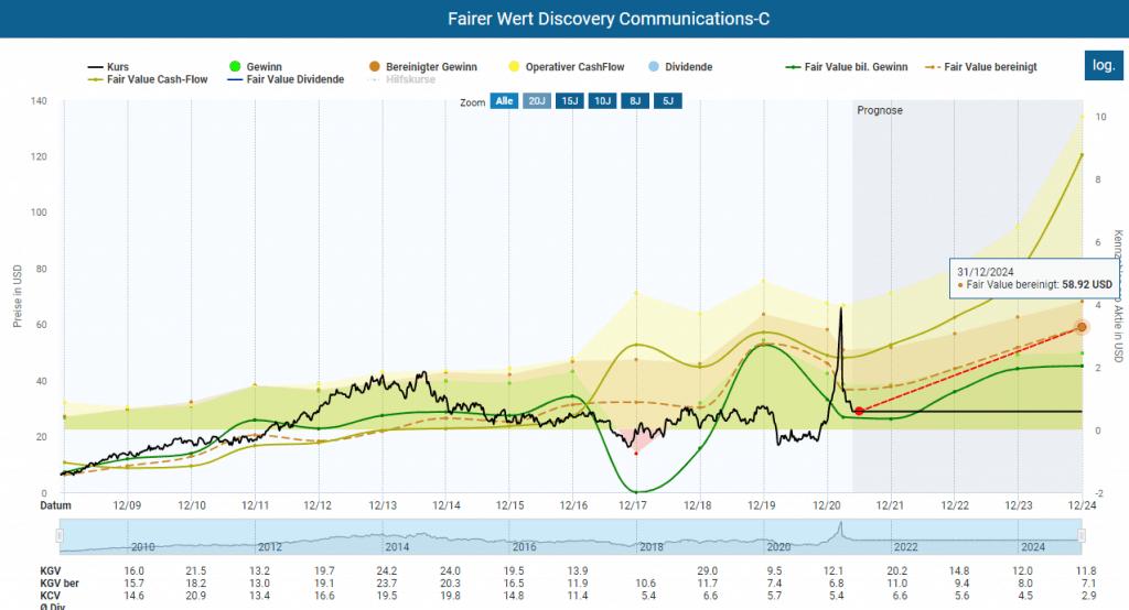 Bewertung der Discovery C Aktie im Aktienfinder