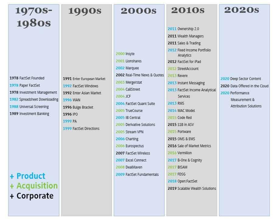 Die Geschichte von FactSet, Quelle: Form 10k 2020