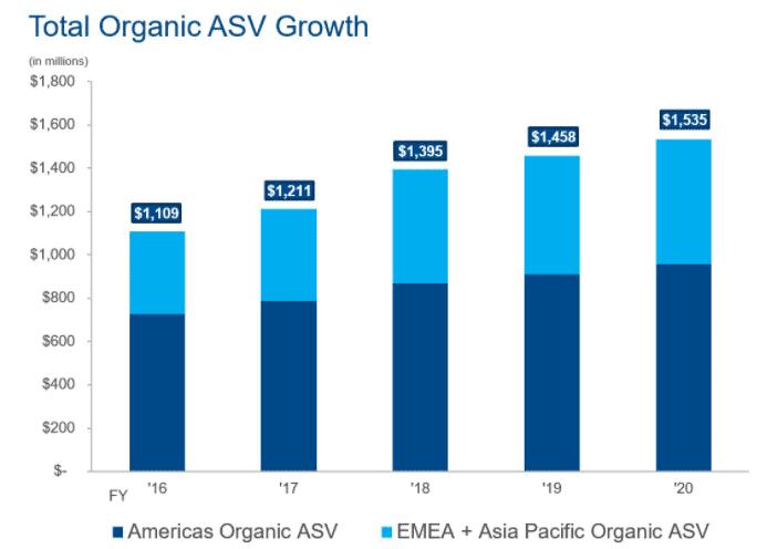 FactSet glänzt mit organischem Wachstum, Quelle: Form 10k 2020