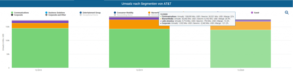 Umsatz nach Segmenten von AT&T im Aktienfinder