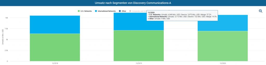 Umsatz und Margen nach Segmenten von Discovery im Aktienfinder