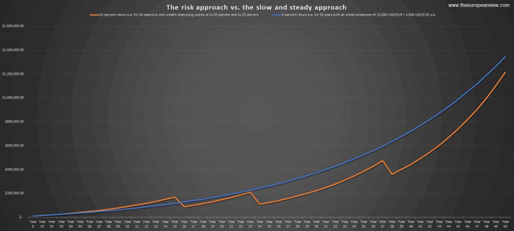 Das Risiko ist langfristig entscheidend, nicht die Chance, Quelle: theeuropeanview.com