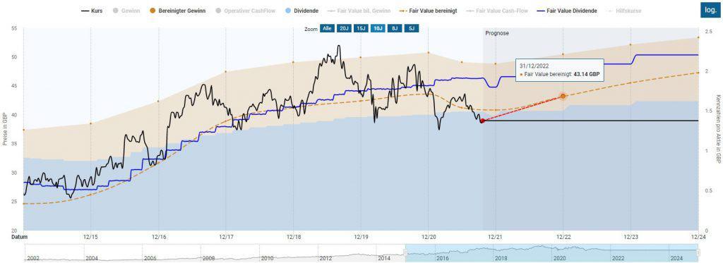 Die Unilever Aktie ist weiterhin günstig bewertet, was zu einer erhöhten Renditeerwartung führt