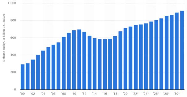 Entwicklung des Verteidigungsetats der USA (Quelle: Statista)