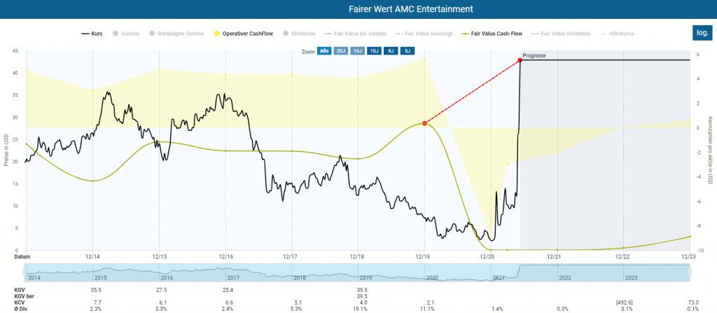 Fairer Wert der AMC Entertainment Aktie im Aktienfinder sowie Entwicklung der operativen Kennzahlen