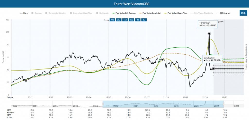 Fairer Wert der ViacomCBS Aktie im Aktienfinder